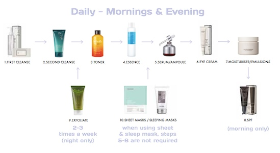korean-skin-care-steps-flow-chart
